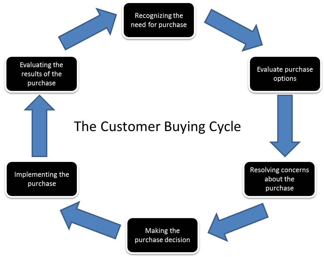 the-customer-buying-cycle