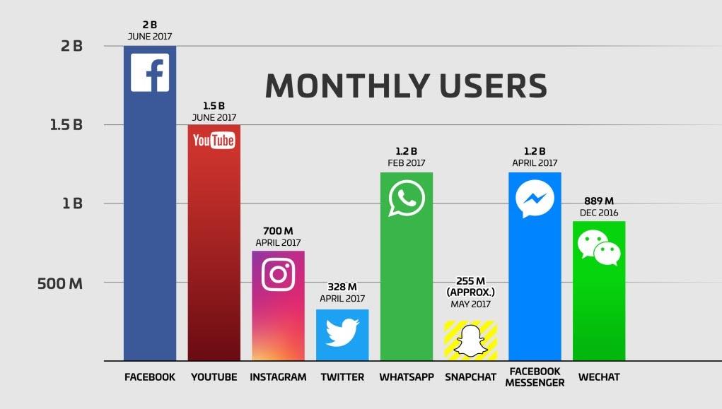 most-popular-social-media-channels
