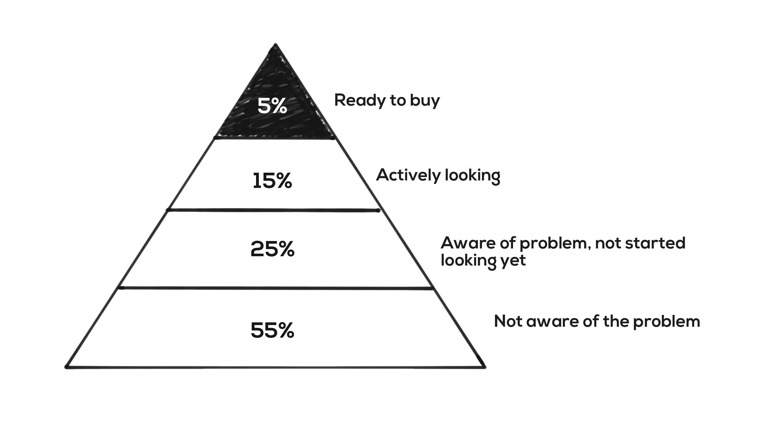 market_intent_graph1
