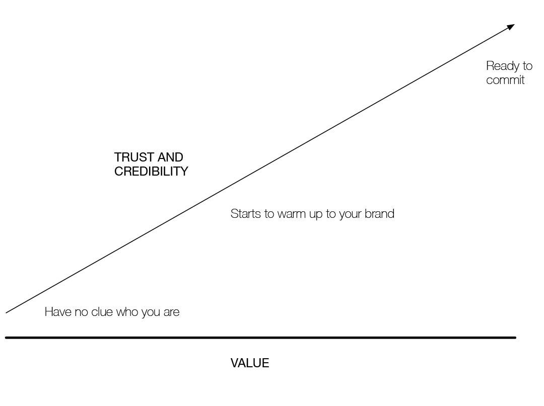 more-value_equals_trust