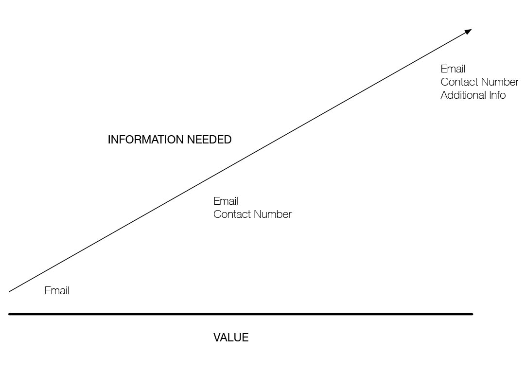 value_equals_information