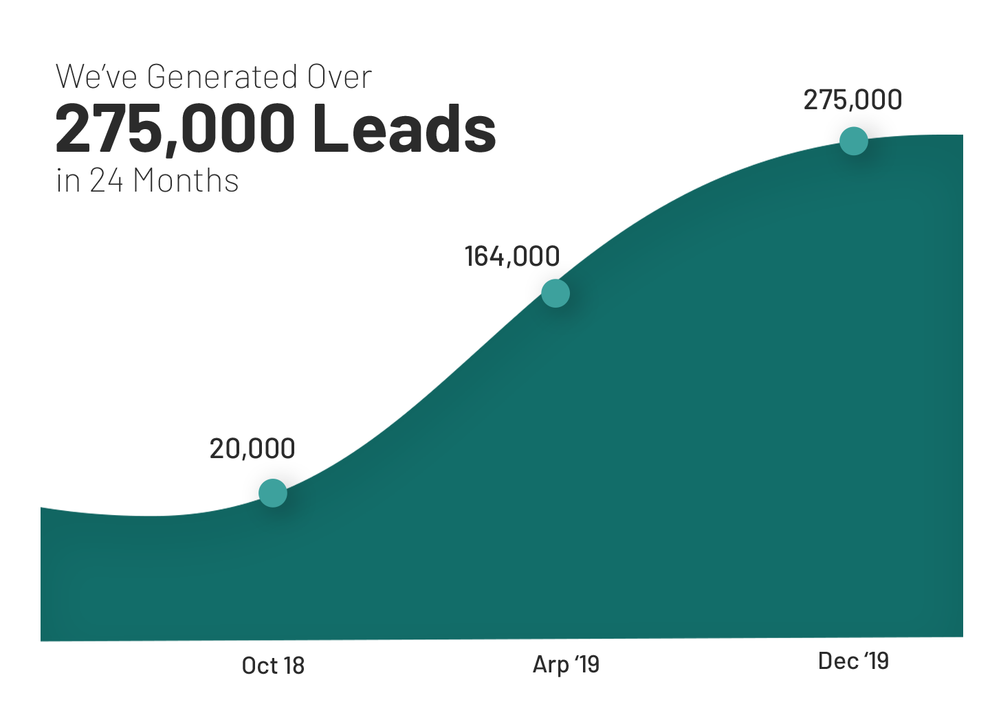275000_leads_generated