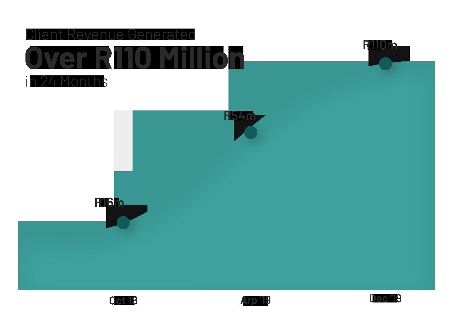 R100m_sales_generated